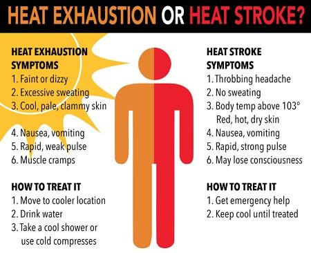 heat-exhaustion-stroke